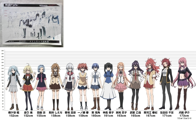 Akuma no Riddle height chart
